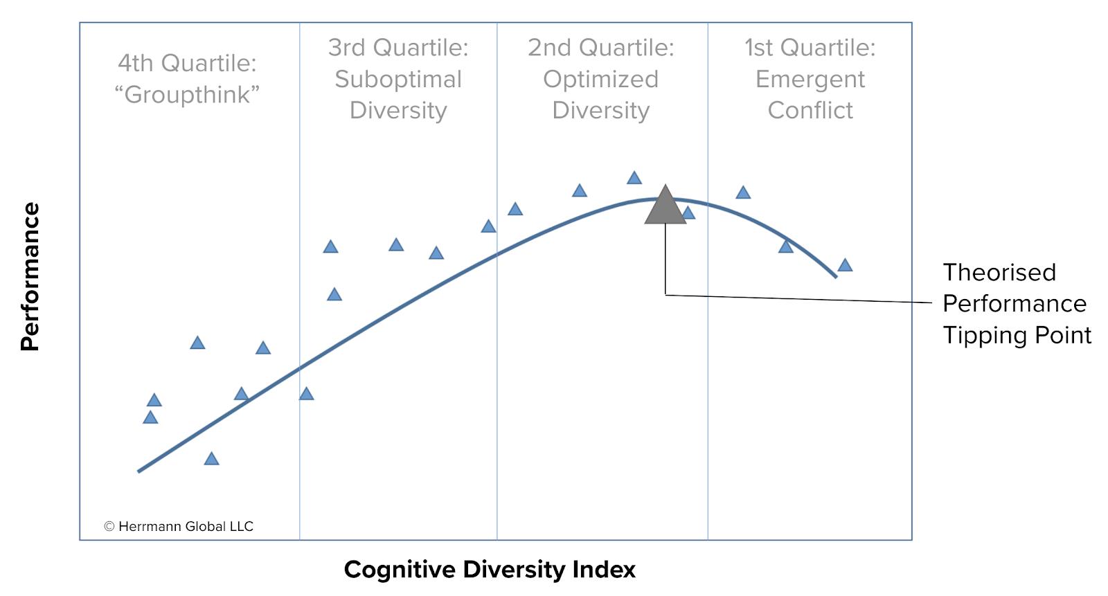 Cognitive Diversity Curve